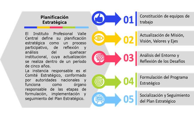 Etapas-del-proceso-de-Planificación-Estratégica